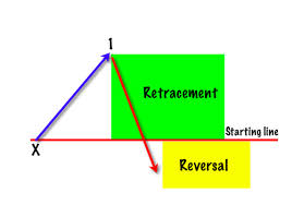 Retracement and Reversal