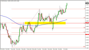 EUR-CAD Buying Pullbacks