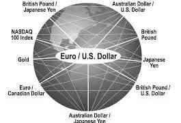 Forex Trading Analysis Using Inter market Analysis