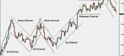 Understand Channel in Forex