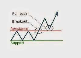 supportresistancetrendline1